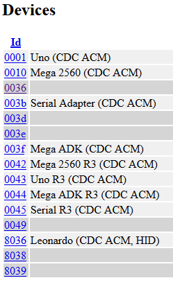 USB ID Repository